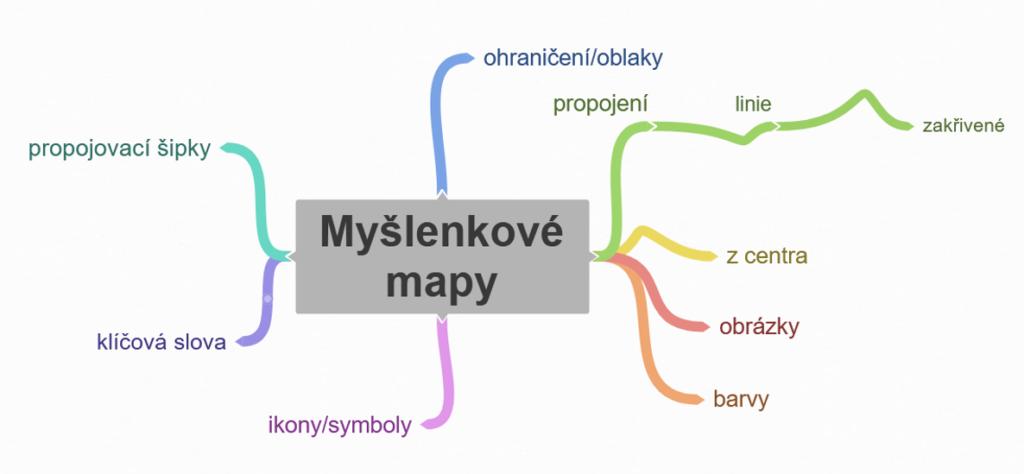 Základní prvky myšlenkových map